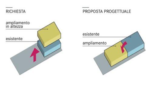latteria valtellina_schema ampliamento
