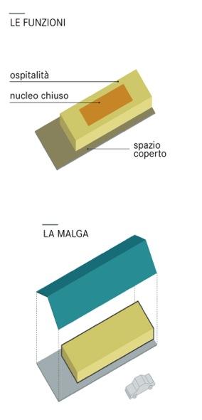 latteria valtellina_schema funzioni