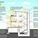 CASA BLASCO by Luis de Garrido